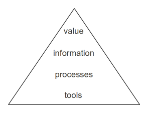 Value - Information - Processes - Tools